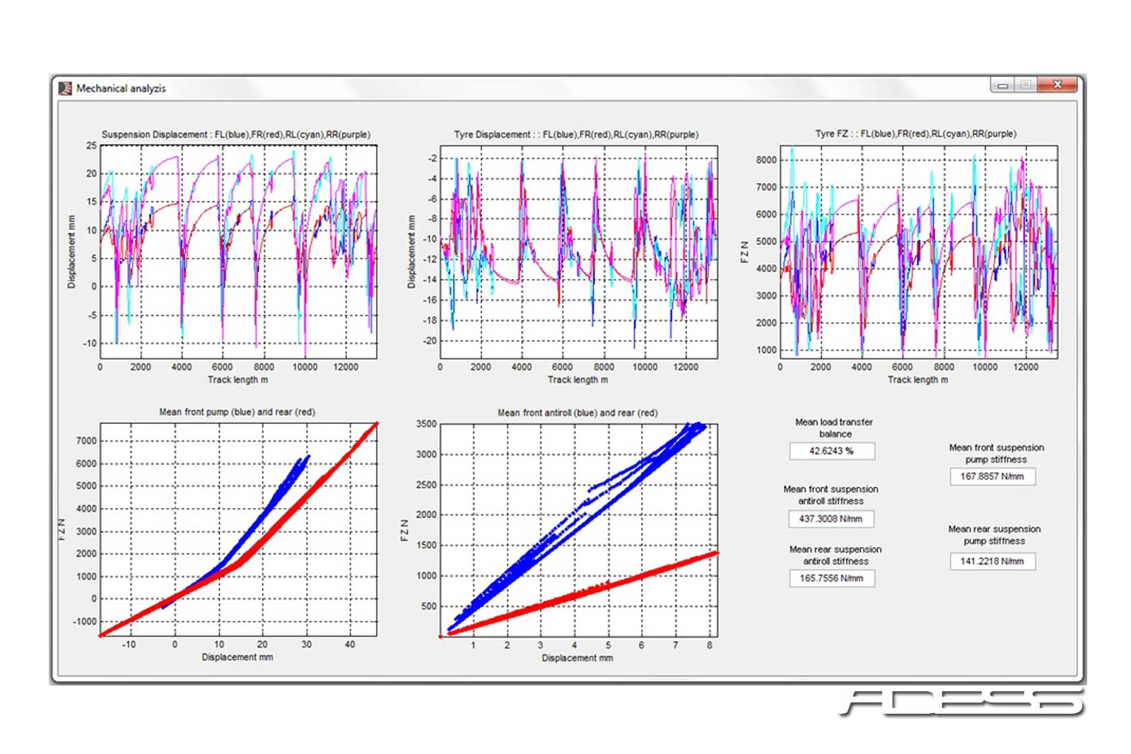 Lap time simulation mechanical analysis